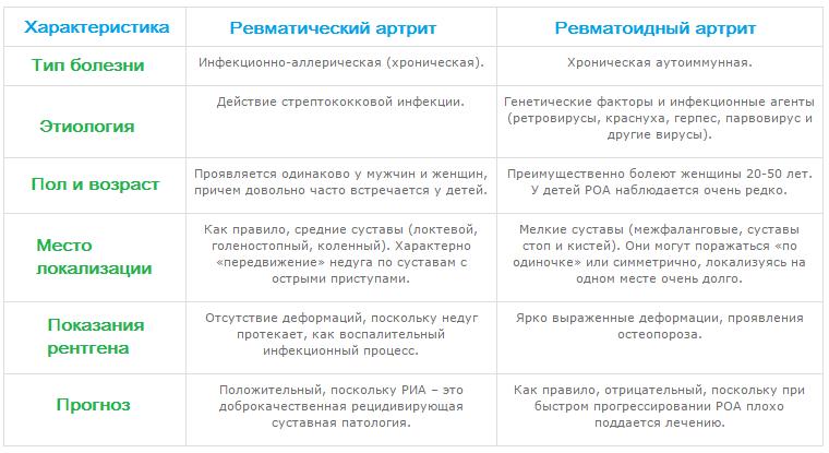 Изображение - Ревматизм тазобедренного сустава Revmatichnij-artrit-1-1-1