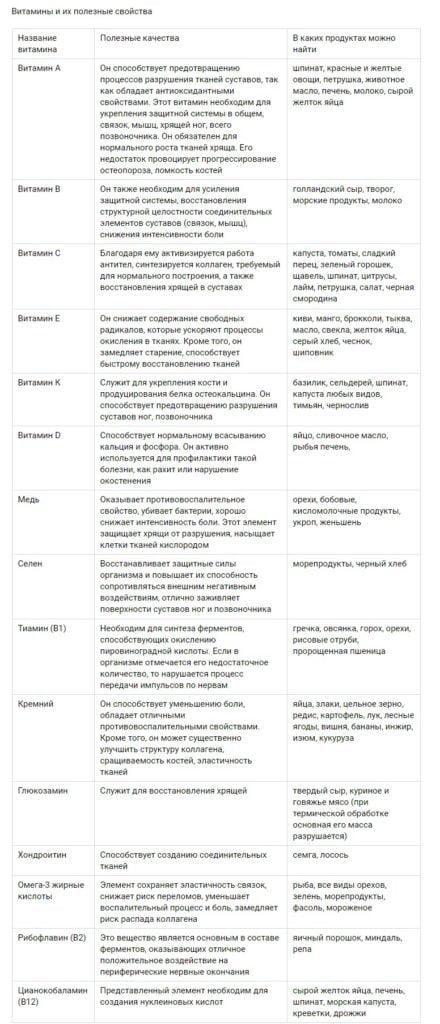 Витамины для суставов и их свойства