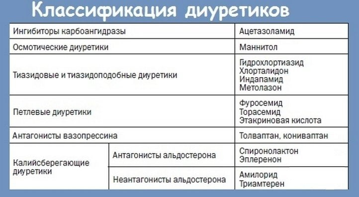 Классификация диадуретиков