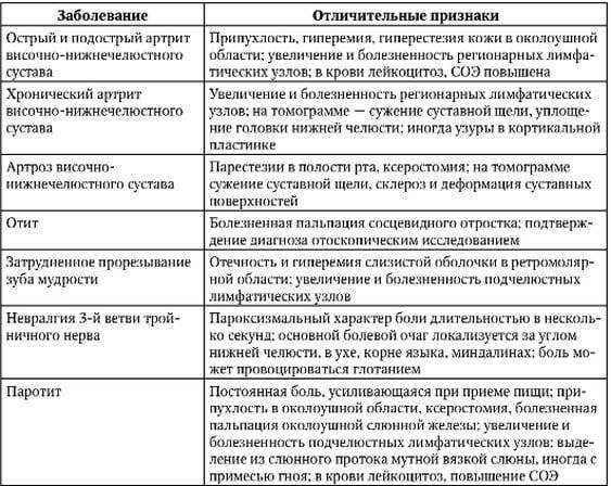 Отличия артрита ВЧНС от других заболеваний