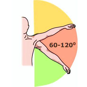 Плечелопаточный периартрит комплекс упражнений попова и бубновского