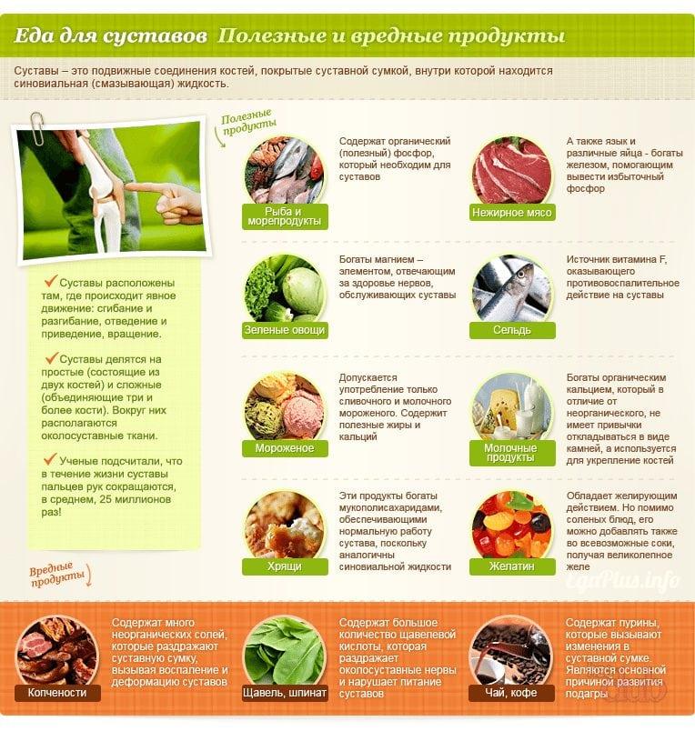 Изображение - Артроз суставов кисти produkti-neobhodimie-dlya-zdorovya-sustavov