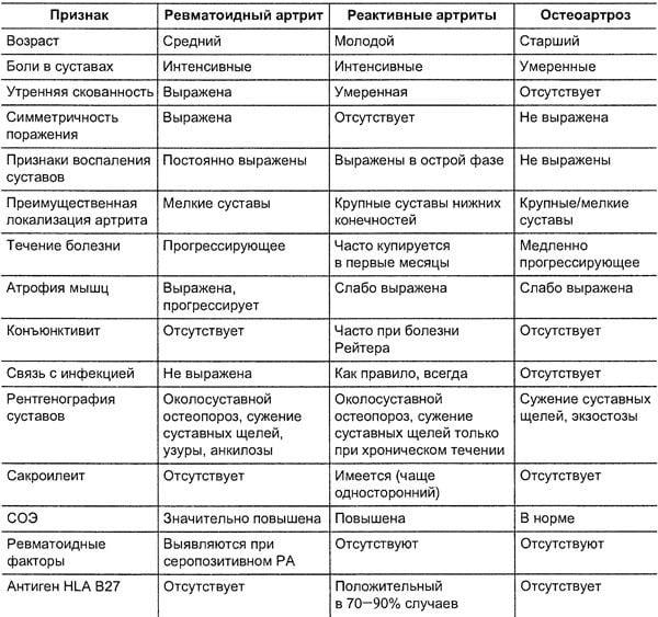 Изображение - Реактивный артрит коленного сустава лечение virus-epshteyna-barra-i-reaktivniy-artrit