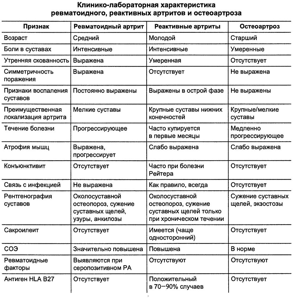 Первичный генерализованный остеоартроз симптомы диагностика и лечение