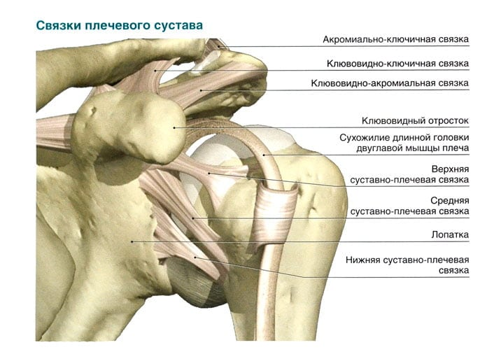 Деформация связок плечевого сустава